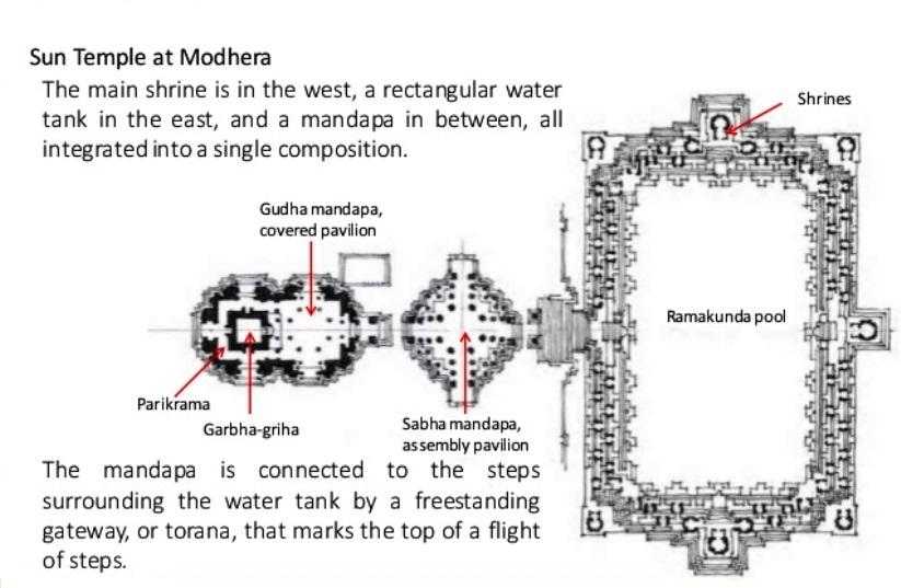 Tempio del Sole di Modhera